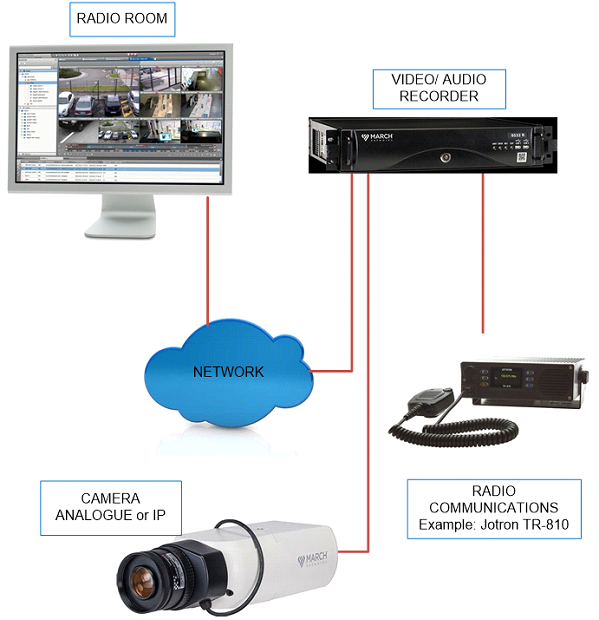 Image of Network Gear sold by Offshore Communications such as video recorders, IP Cameras, and radio communications